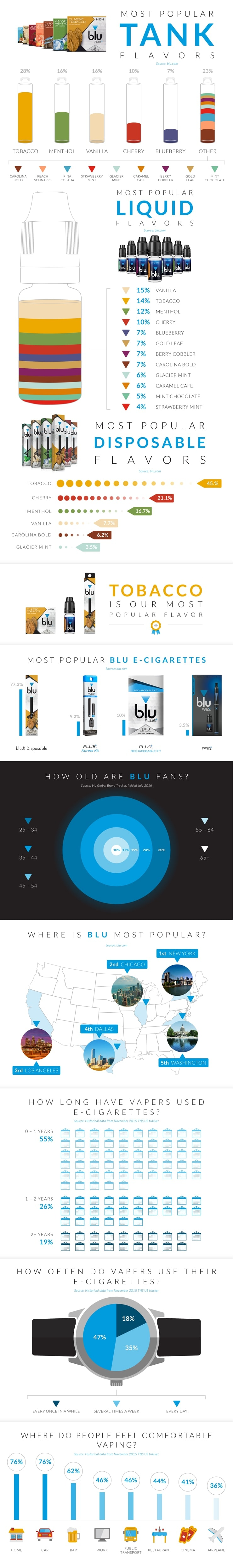 Which blu works for you infographic giving details of where, how and when blu e-cigarettes are used