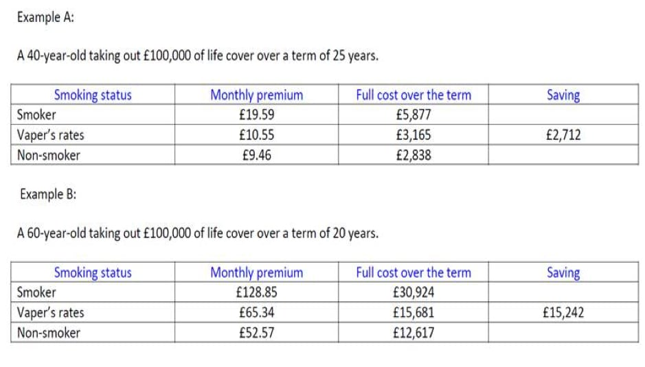 Illustrative vaping life insurance comparison table supplied by Futureproof insurance