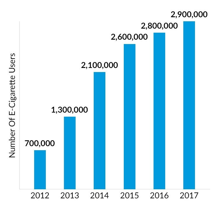 A graph showing the increase in the number of vapers in the UK since 2012