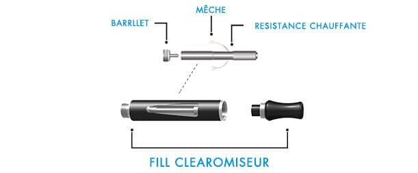 Composants du Clearomiseur kit blu FILL™ | blu®?